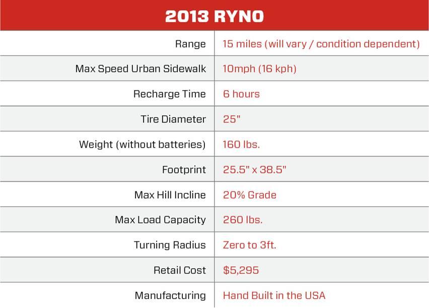 ryno_chart